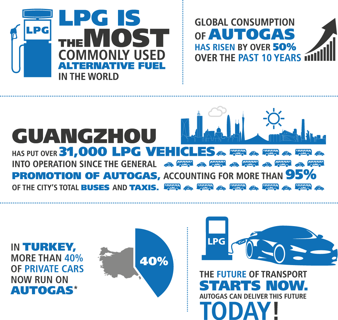 autogas-is-growing