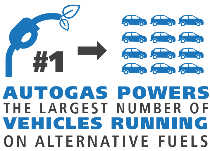 Autogas powers the largest number of vehicles running on alternative fuels