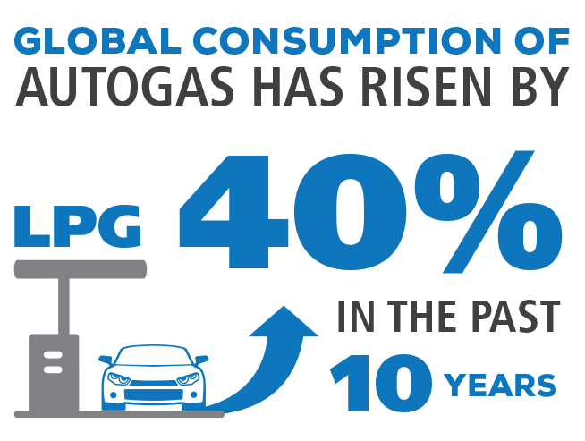 GLOBAL CONSUMPTION OF AUTOGAS has risen by LPG 40% in the past 10 years