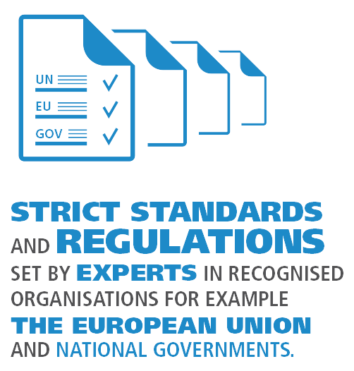 Strict standards and regulations set by experts in recognised organisations for example the European Union and National Governments