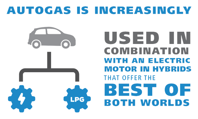 Autogas is increasingly used in combination with an electric motor in hybrids that offer the best both worlds